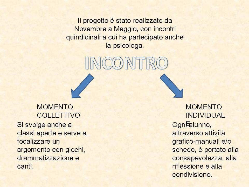 Il progetto è stato realizzato da Novembre a Maggio, con incontri quindicinali a cui ha partecipato anche la psicologa. MOMENTO COLLETTIVO MOMENTO IND