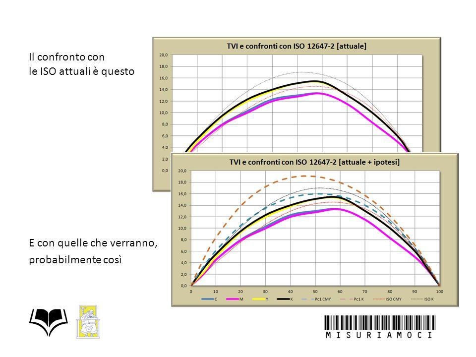 Il confronto con le ISO attuali è questo E con quelle che verranno, probabilmente così