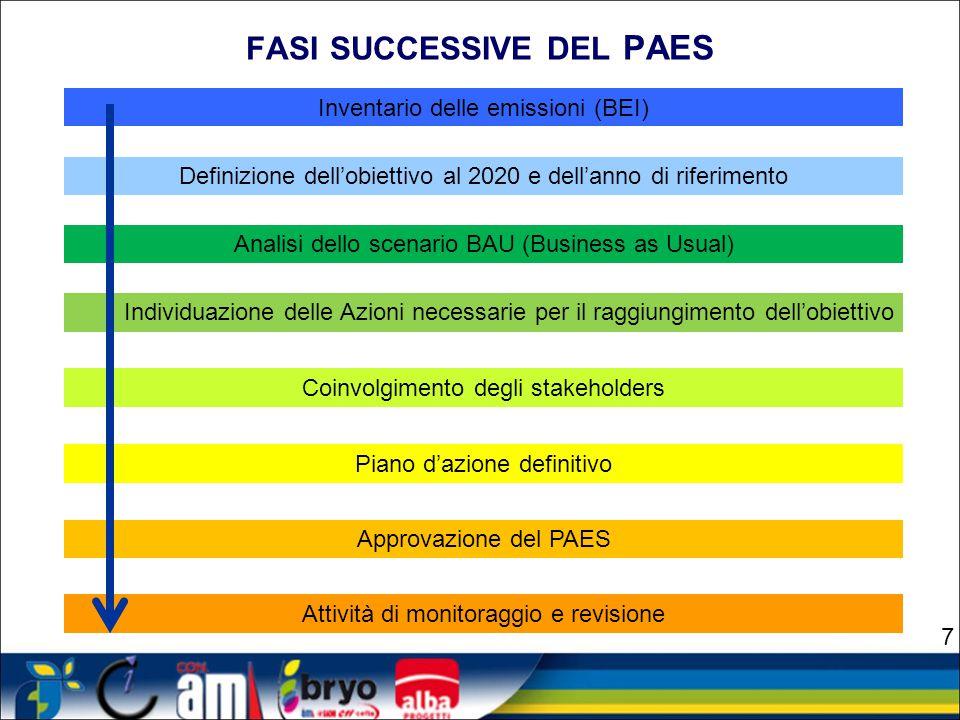 FASI E TEMPI DEL PAES Adesione Pianificazione Monitoraggio Revisione Delibera consiliare 1 anno Approvazione Attuazione 2 anni 4 anni 8
