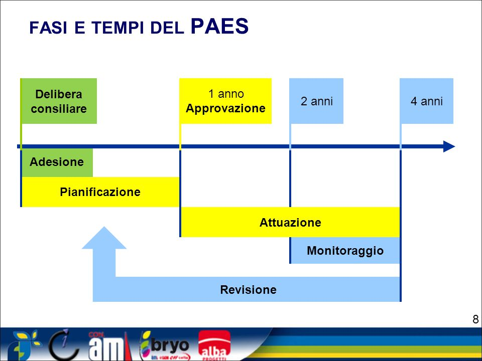 Scenario Business As Usual Obiettivo 2020 -20% Azioni PAES Scenario BAU 19
