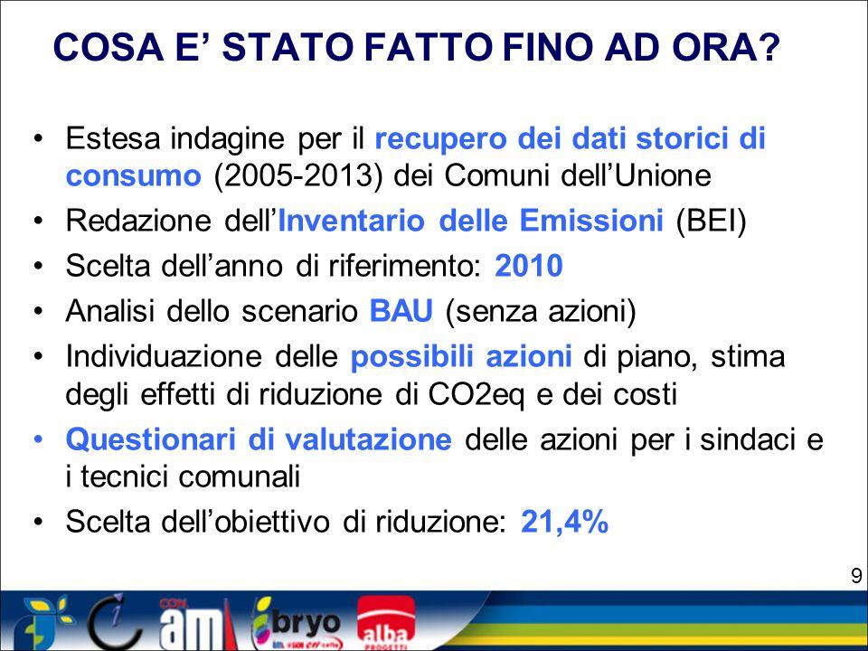 PERCENTUALE DI RIDUZIONE: CONSIDERAZIONI E DECISIONI valore di emissioni del NCI (escluso Medicina) elevato (966.153 tonCO 2 eq/anno, pari alla quantità di CO 2 assorbita in un anno da circa 39 milioni di alberi adulti piantati in città ) riduzione minima necessaria rispetto allo stato attuale (BEI 2013) -77.648 tonCO 2 eq/anno (circa 4 milioni di alberi) riduzione di emissioni dovuta alla crisi economica (temporanea?) bassa incidenza del singolo intervento sul totale (  pluralità di interventi significativi o alta diffusione di piccoli interventi) ruolo trascurabile delle emissioni direttamente connesse alle Amministrazioni (< 1% del totale) Scelta dell'obiettivo – Decisione dei Sindaci - 21,4% rispetto al 2010 20