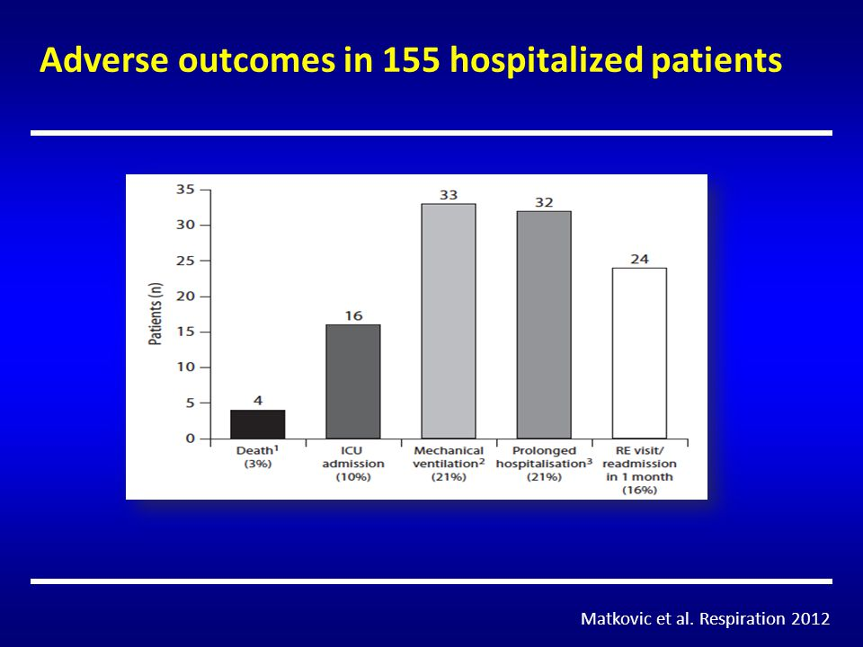 Adverse outcomes in 155 hospitalized patients Matkovic et al. Respiration 2012