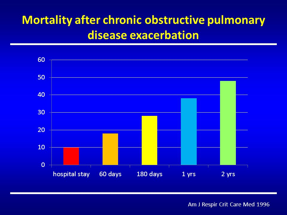Am J Respir Crit Care Med 1996 Mortality after chronic obstructive pulmonary disease exacerbation