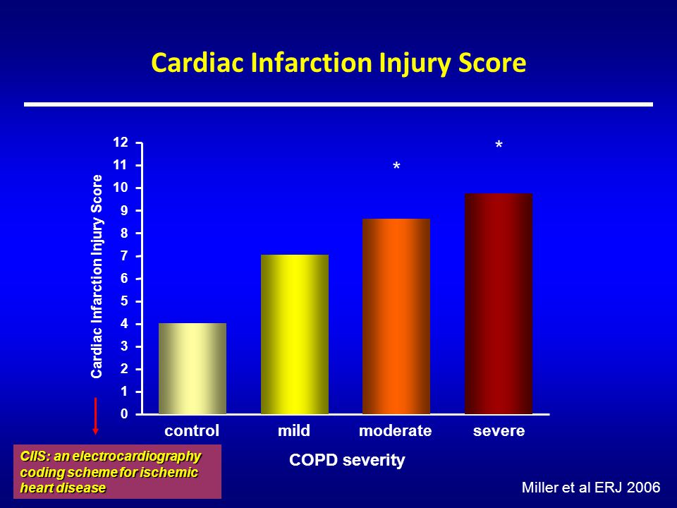 Cardiac Infarction Injury Score control mild 0 1 2 3 4 5 6 7 8 9 10 11 12 COPD severity Cardiac Infarction Injury Score moderate * severe * Miller et