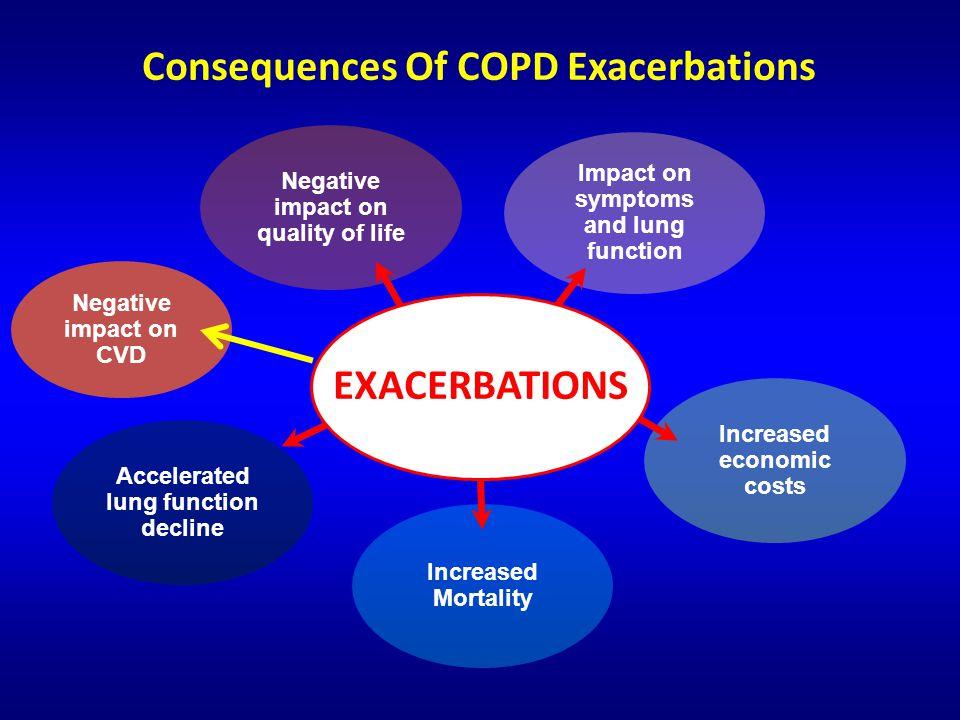 Riacutizzazione di BPCO o lung attack .Aumentato rischio di aritmie cardiache Bhatt SP, et al.
