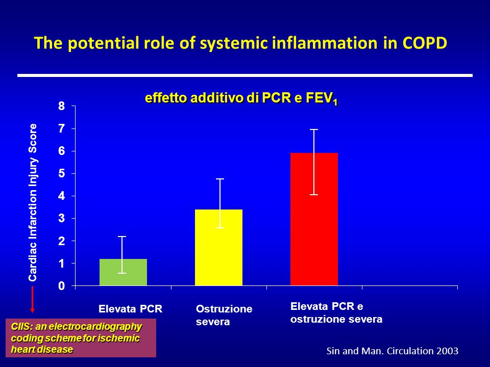 effetto additivo di PCR e FEV 1 Elevata PCR Ostruzione severa Elevata PCR e ostruzione severa Cardiac Infarction Injury Score CIIS: an electrocardiography coding scheme for ischemic heart disease The potential role of systemic inflammation in COPD Sin and Man.