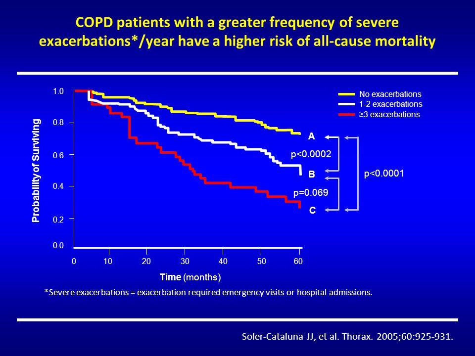 Riacutizzazione di BPCO o lung attack .Rischio di infarto miocardico McAllister DA, et al.
