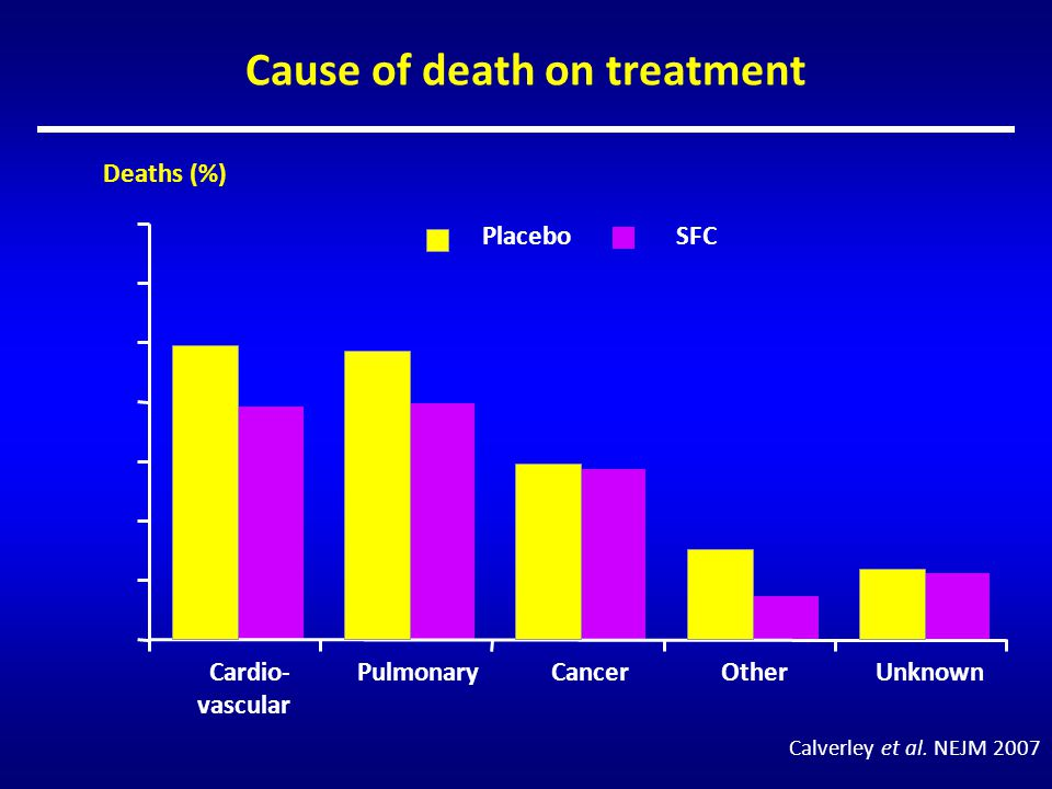 Cause of death on treatment Cardio- vascular PulmonaryCancerOtherUnknown Deaths (%) PlaceboSFC Calverley et al. NEJM 2007