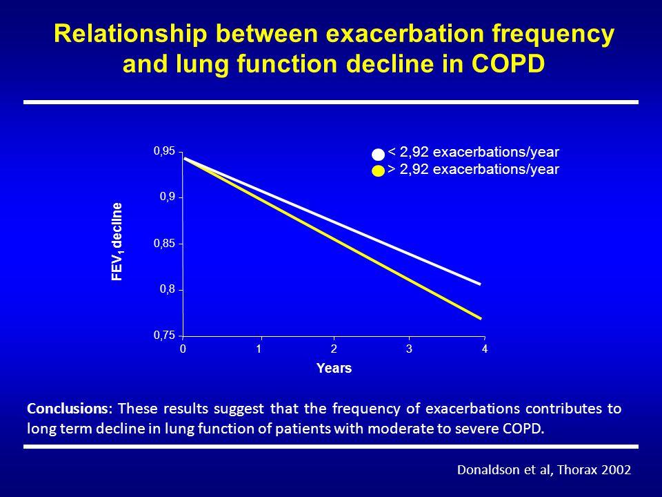 Targeting lung attacks J Mark FitzGerald.