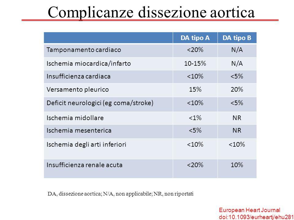 DA tipo ADA tipo B Tamponamento cardiaco<20%N/A Ischemia miocardica/infarto10-15%N/A Insufficienza cardiaca<10%<5% Versamento pleurico15%20% Deficit neurologici (eg coma/stroke)<10%<5% Ischemia midollare<1%NR Ischemia mesenterica<5%NR Ischemia degli arti inferiori<10% Insufficienza renale acuta<20%10% DA, dissezione aortica; N/A, non applicabile; NR, non riportati Complicanze dissezione aortica European Heart Journal doi:10.1093/eurheartj/ehu281