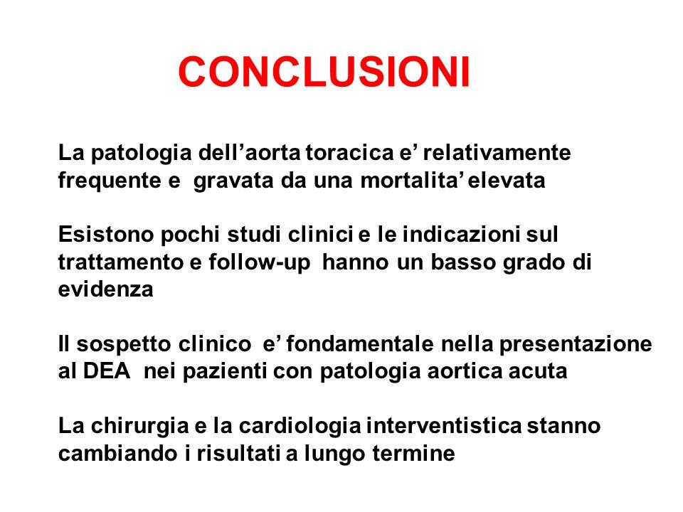 CONCLUSIONI La patologia dell'aorta toracica e' relativamente frequente e gravata da una mortalita' elevata Esistono pochi studi clinici e le indicazi