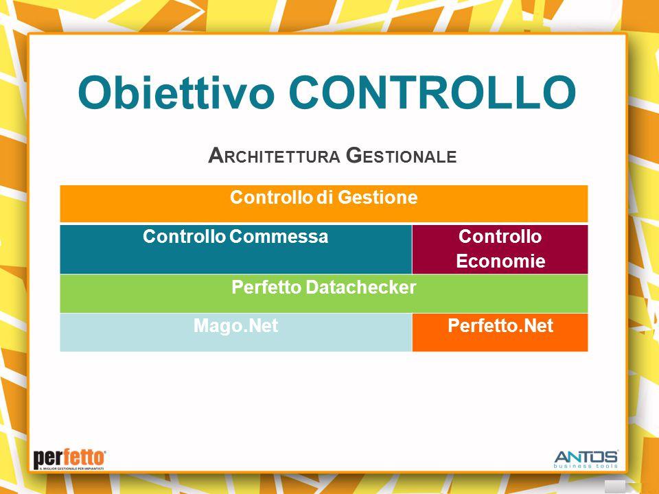 Obiettivo CONTROLLO A RCHITETTURA G ESTIONALE Controllo di Gestione Controllo Commessa Controllo Economie Perfetto Datachecker Mago.NetPerfetto.Net