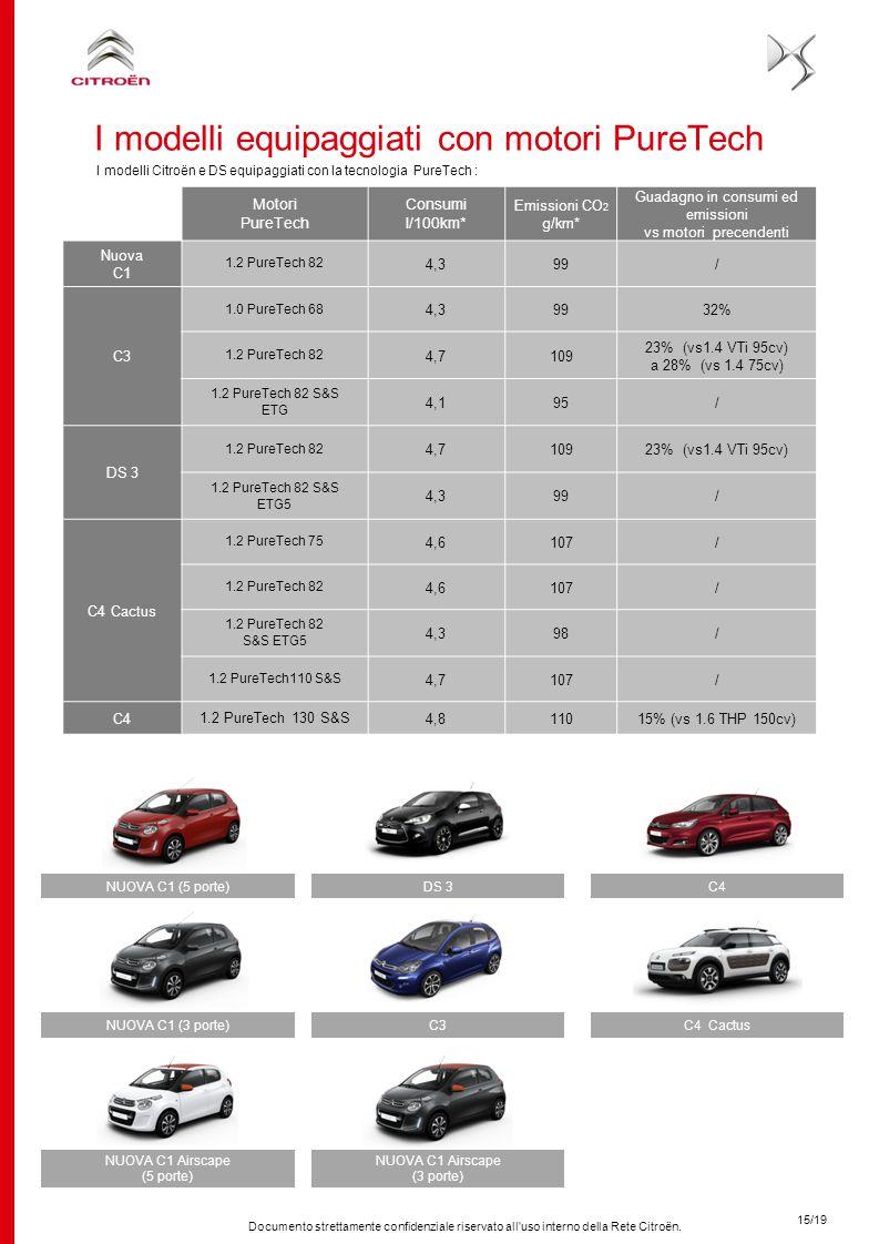 Documento strettamente confidenziale riservato all'uso interno della Rete Citroën. I modelli Citroën e DS equipaggiati con la tecnologia PureTech : 15
