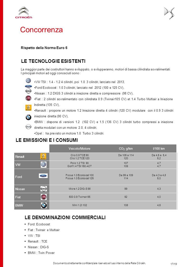 Documento strettamente confidenziale riservato all'uso interno della Rete Citroën. Veicolo/MotoreCO 2 g/kml/100 km Renault Clio 0.9 TCE 90 Clio 1.2 TC