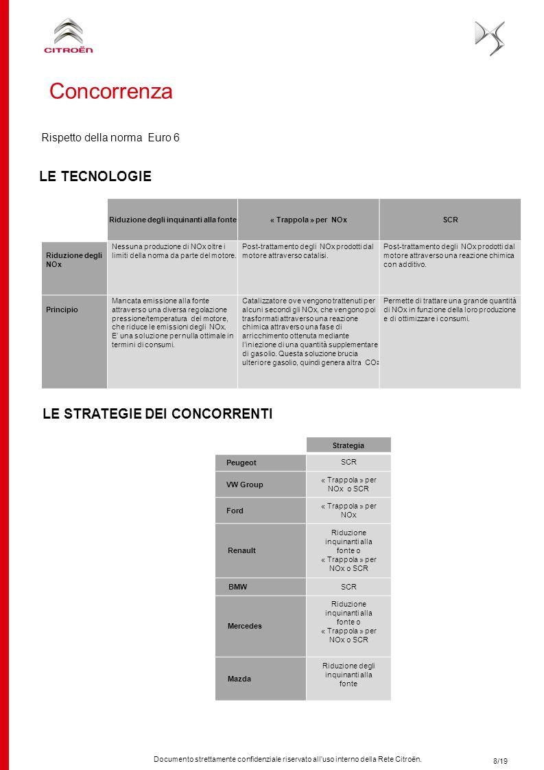 Documento strettamente confidenziale riservato all'uso interno della Rete Citroën. Rispetto della norma Euro 6 LE TECNOLOGIE LE STRATEGIE DEI CONCORRE