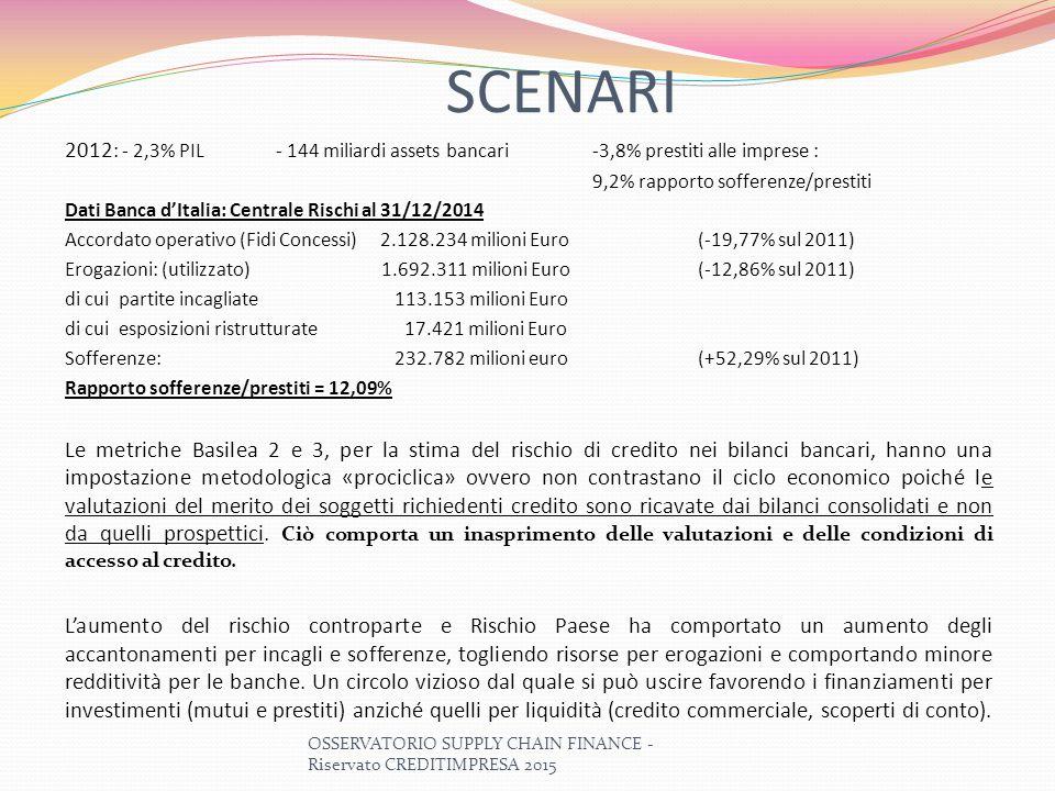 SCENARI 2012 : - 2,3% PIL- 144 miliardi assets bancari-3,8% prestiti alle imprese : 9,2% rapporto sofferenze/prestiti Dati Banca d'Italia: Centrale Ri