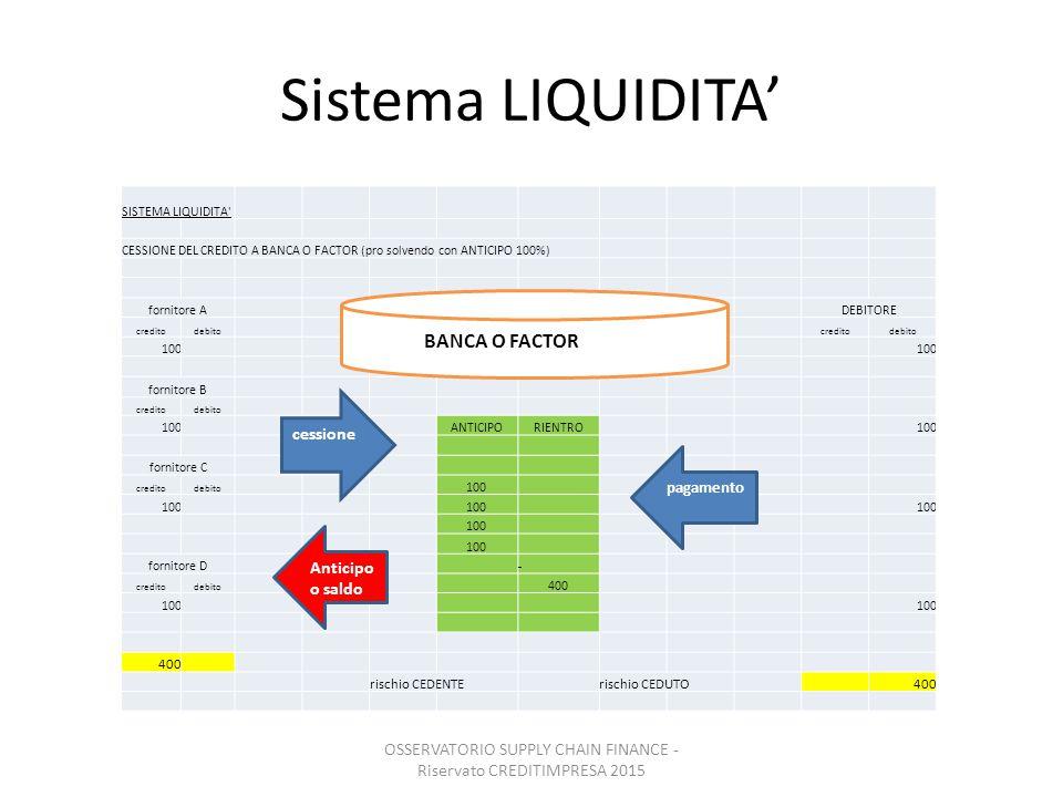 Sistema LIQUIDITA' SISTEMA LIQUIDITA' CESSIONE DEL CREDITO A BANCA O FACTOR (pro solvendo con ANTICIPO 100%) fornitore ADEBITORE creditodebitocreditod