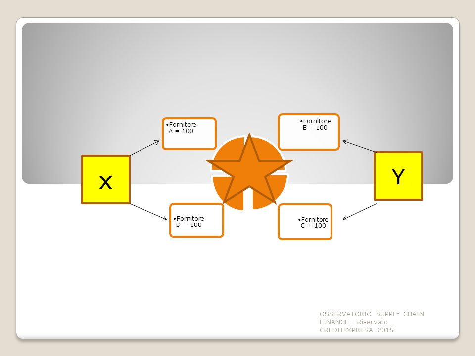 Fornitore C = 100 Fornitore D = 100 Fornitore B = 100 Fornitore A = 100 x Y OSSERVATORIO SUPPLY CHAIN FINANCE - Riservato CREDITIMPRESA 2015