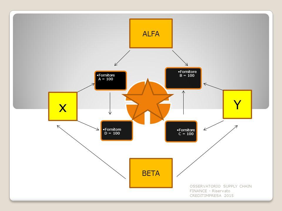 Fornitore C = 100 Fornitore D = 100 Fornitore B = 100 Fornitore A = 100 x Y ALFA BETA OSSERVATORIO SUPPLY CHAIN FINANCE - Riservato CREDITIMPRESA 2015
