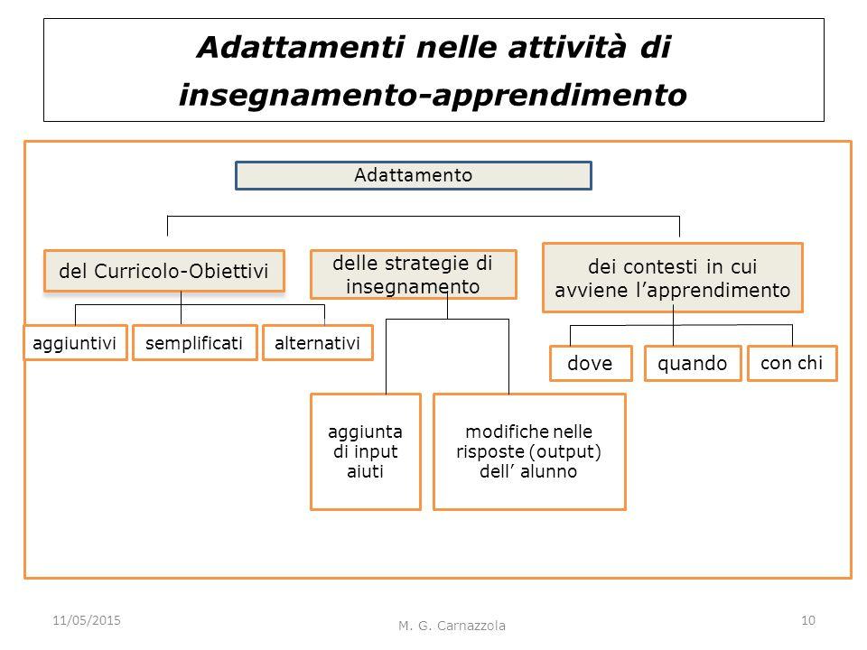Adattamenti nelle attività di insegnamento-apprendimento M. G. Carnazzola del Curricolo-Obiettivi delle strategie di insegnamento dei contesti in cui
