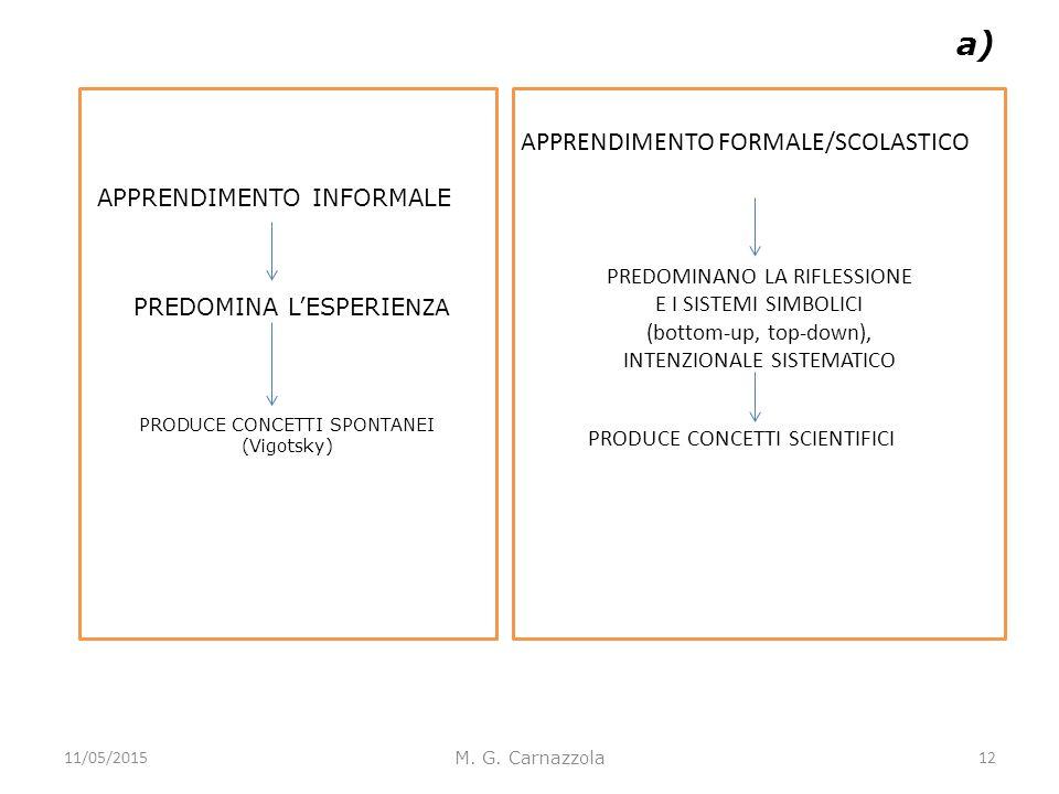 a) M. G. Carnazzola PRODUCE CONCETTI SPONTANEI (Vigotsky) PREDOMINANO LA RIFLESSIONE E I SISTEMI SIMBOLICI (bottom-up, top-down), INTENZIONALE SISTEMA