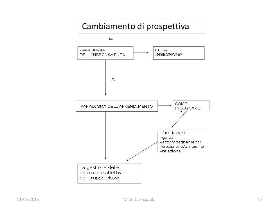 11/05/2015M. G. Carnazzola Cambiamento di prospettiva 17