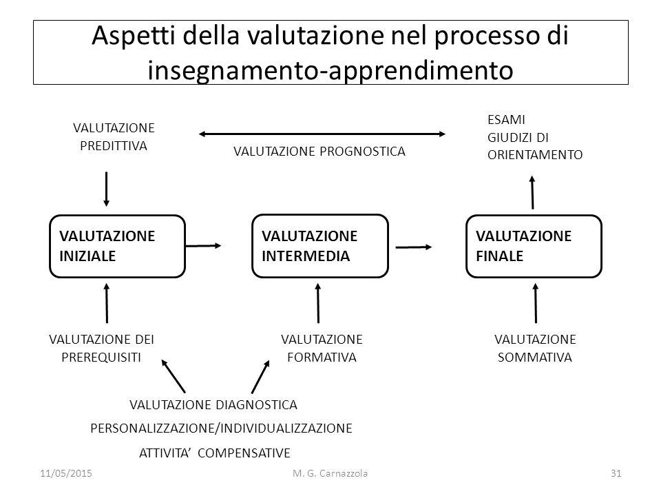Aspetti della valutazione nel processo di insegnamento-apprendimento VALUTAZIONE INIZIALE VALUTAZIONE INTERMEDIA VALUTAZIONE FINALE VALUTAZIONE PREDIT