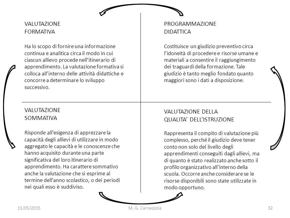 11/05/2015M. G. Carnazzola VALUTAZIONE FORMATIVA Ha lo scopo di fornire una informazione continua e analitica circa il modo in cui ciascun allievo pro