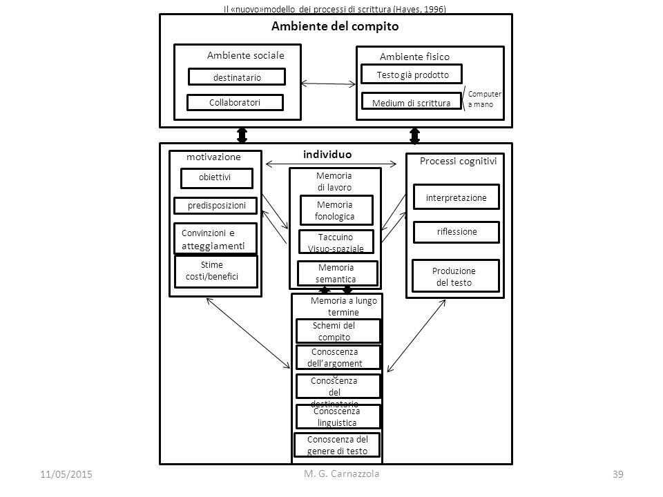 Ambiente del compito M. G. Carnazzola Ambiente sociale destinatario Collaboratori Ambiente fisico Testo già prodotto Medium di scrittura individuo obi