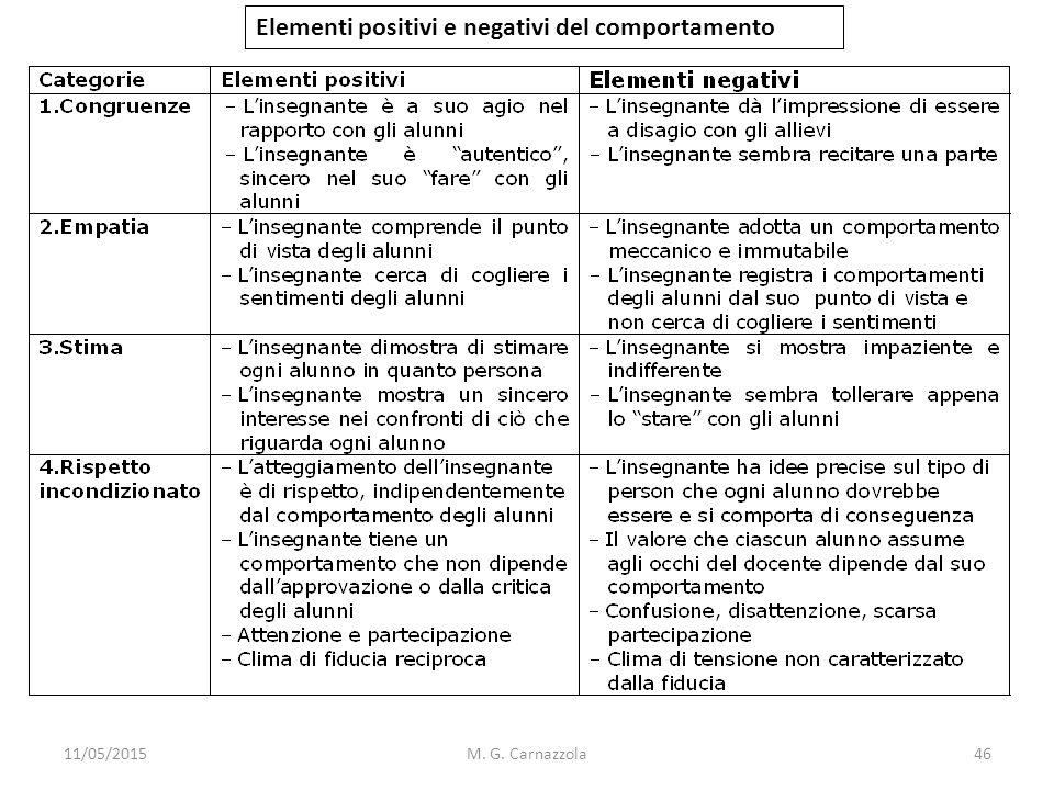 11/05/2015M. G. Carnazzola Elementi positivi e negativi del comportamento 46