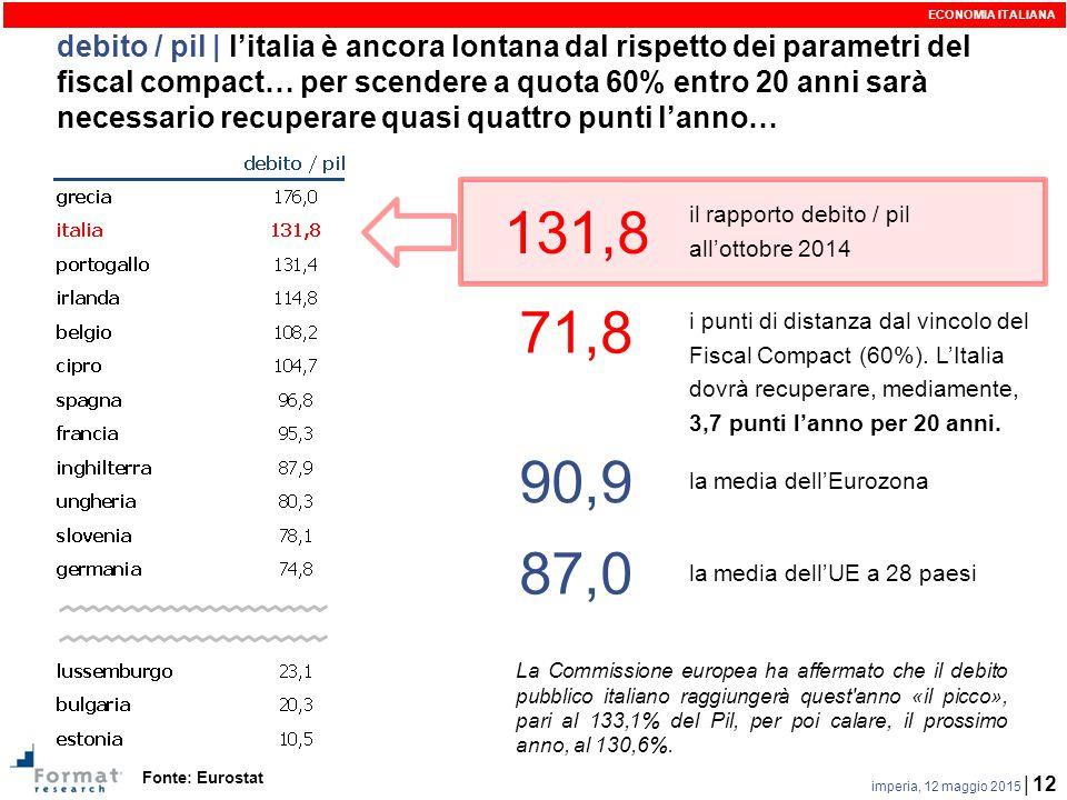imperia, 12 maggio 2015 | 12 debito / pil | l'italia è ancora lontana dal rispetto dei parametri del fiscal compact… per scendere a quota 60% entro 20 anni sarà necessario recuperare quasi quattro punti l'anno… Fonte: Eurostat ECONOMIA ITALIANA 131,8 il rapporto debito / pil all'ottobre 2014 90,9 la media dell'Eurozona 87,0 la media dell'UE a 28 paesi 71,8 i punti di distanza dal vincolo del Fiscal Compact (60%).