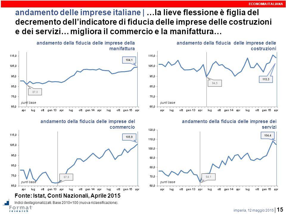 imperia, 12 maggio 2015 | 15 andamento delle imprese italiane | …la lieve flessione è figlia del decremento dell'indicatore di fiducia delle imprese delle costruzioni e dei servizi… migliora il commercio e la manifattura… andamento della fiducia delle imprese della manifattura 104,1 ECONOMIA ITALIANA 113,3 94,5 andamento della fiducia delle imprese delle costruzioni andamento della fiducia delle imprese del commercio andamento della fiducia delle imprese dei servizi 104,4 67,8 105,9 64,1 punti base 87,0 Fonte: Istat, Conti Nazionali, Aprile 2015 Indici destagionalizzati.