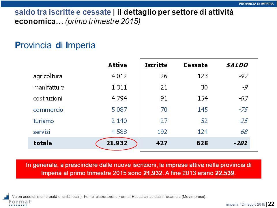 imperia, 12 maggio 2015 | 22 saldo tra iscritte e cessate | il dettaglio per settore di attività economica… (primo trimestre 2015) Valori assoluti (numerosità di unità locali).