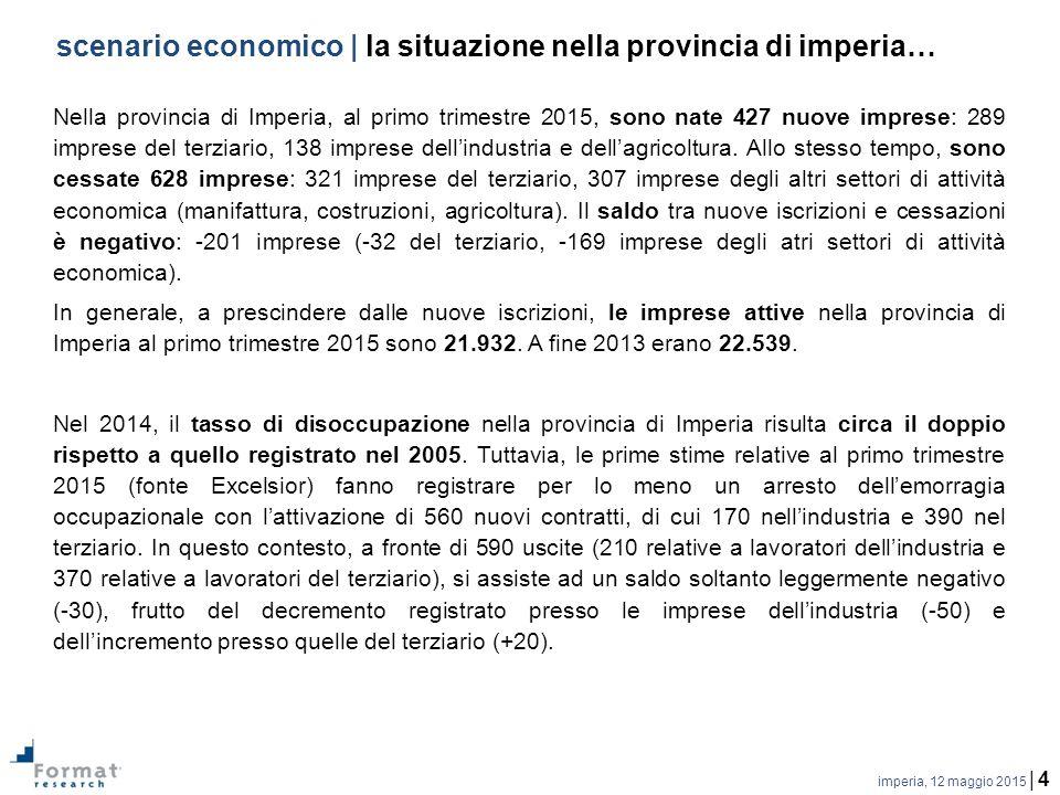 imperia, 12 maggio 2015 | 4 scenario economico | la situazione nella provincia di imperia… Nella provincia di Imperia, al primo trimestre 2015, sono nate 427 nuove imprese: 289 imprese del terziario, 138 imprese dell'industria e dell'agricoltura.