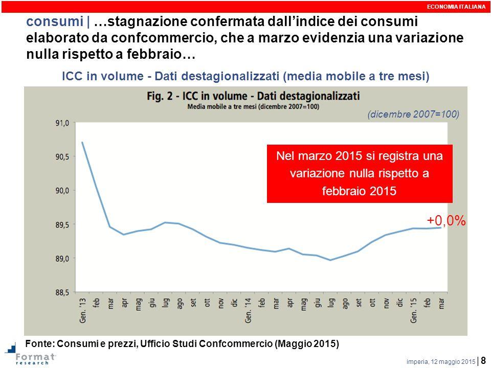 imperia, 12 maggio 2015 | 8 consumi | …stagnazione confermata dall'indice dei consumi elaborato da confcommercio, che a marzo evidenzia una variazione nulla rispetto a febbraio… ECONOMIA ITALIANA Fonte: Consumi e prezzi, Ufficio Studi Confcommercio (Maggio 2015) ICC in volume - Dati destagionalizzati (media mobile a tre mesi) (dicembre 2007=100) Nel marzo 2015 si registra una variazione nulla rispetto a febbraio 2015 +0,0%