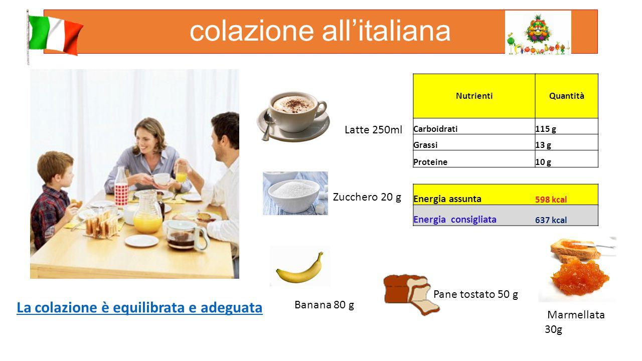 colazione all'italiana NutrientiQuantità Carboidrati115 g Grassi13 g Proteine10 g Energia assunta 598 kcal Energia consigliata 637 kcal Latte 250ml Pane tostato 50 g Banana 80 g Zucchero 20 g Marmellata 30g La colazione è equilibrata e adeguata