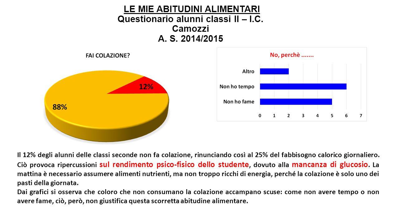 LE MIE ABITUDINI ALIMENTARI Questionario alunni classi II – I.C. Camozzi A. S. 2014/2015 Il 12% degli alunni delle classi seconde non fa colazione, ri