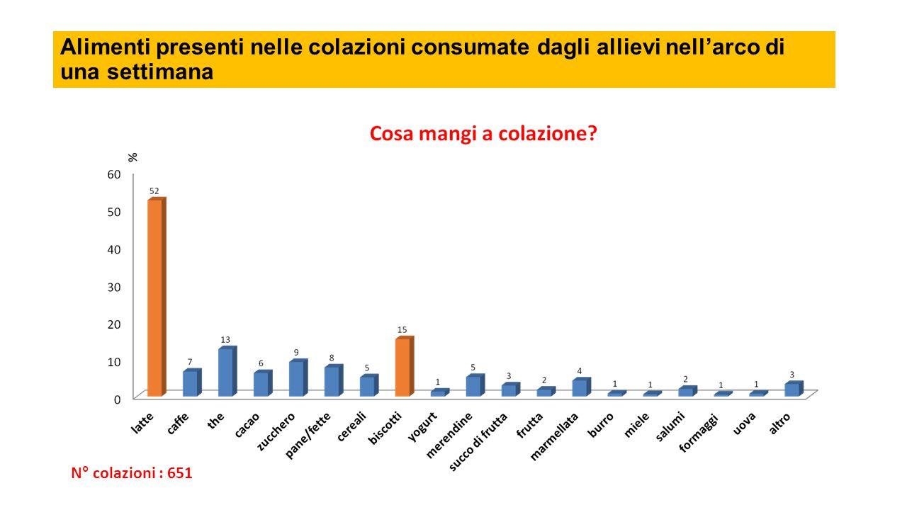Alimenti presenti nelle colazioni consumate dagli allievi nell'arco di una settimana N° colazioni : 651
