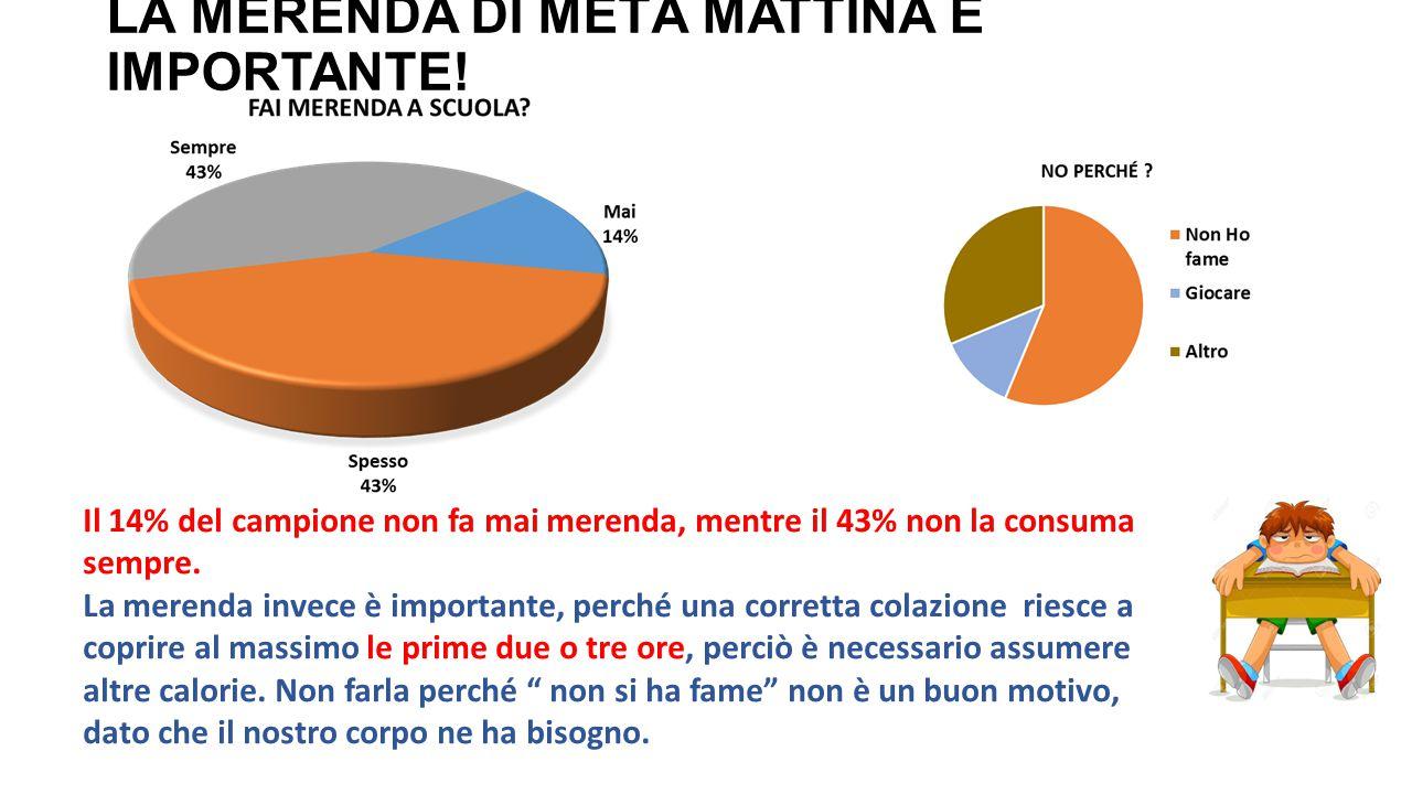 LA MERENDA DI METÀ MATTINA È IMPORTANTE! Il 14% del campione non fa mai merenda, mentre il 43% non la consuma sempre. La merenda invece è importante,