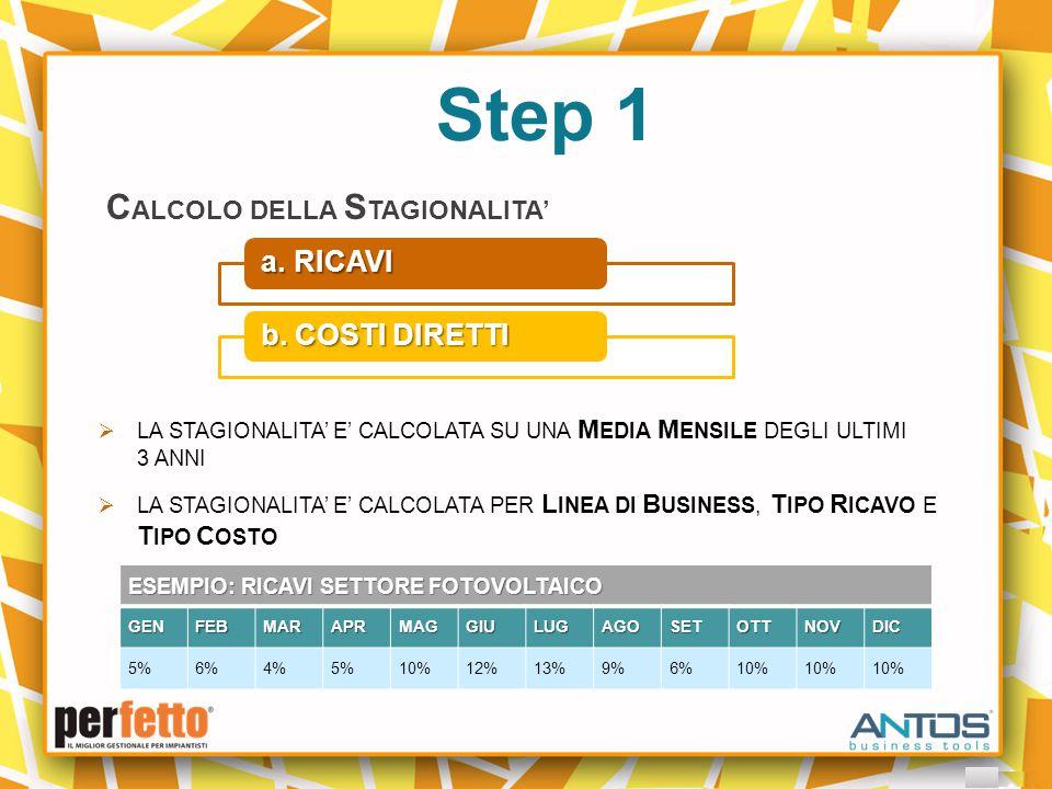 Step 2 I NSERIMENTO B UDGET C OMMERCIALE a.RICAVI PER LINEA DI BUSINESS b.