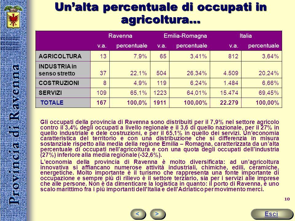 9 Il reddito La Provincia di Ravenna gode di un diffuso benessere comune a tutte le province emiliano-romagnole. Prodotto Interno Lordo Procapite € 27