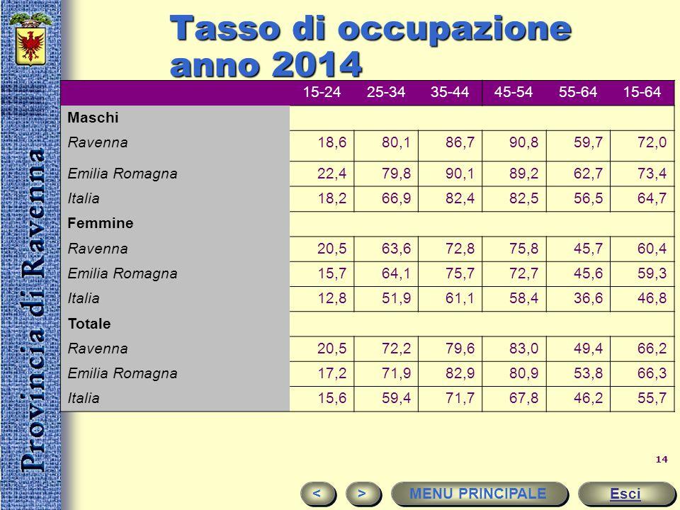 13 mercato del lavoro Esci < < > > MENU PRINCIPALE RavennaEmilia-RomagnaItalia %% Tasso di occupazione (15-64 anni) 66,266,355,7 Tasso di occupazione