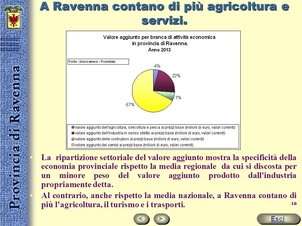 17 Addetti per settore % su popolazione residente Esci < < > > MENU PRINCIPALE Ravenna Regione Emilia- RomagnaItalia Industria* 8,310,9 7,2 Costruzion