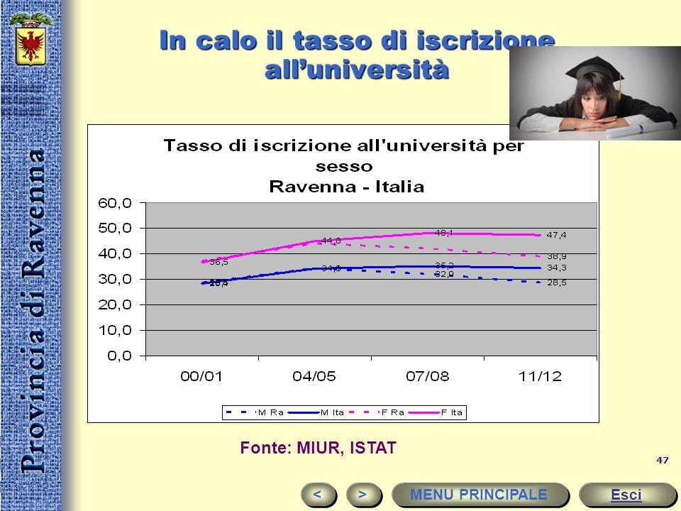 46 I censimenti fotografano i cambiamenti nel livello di istruzione della popolazione Fonte: Istat, censimento generale della popolazione < < > > MENU