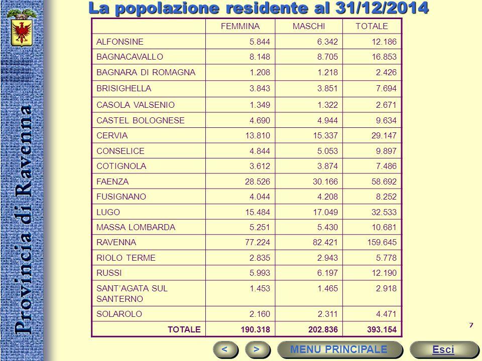 6 La popolazione La popolazione residente in Provincia di Ravenna supera di poco le 393.154 unità. La densità (211 abitanti per Kmq) è in linea alla m