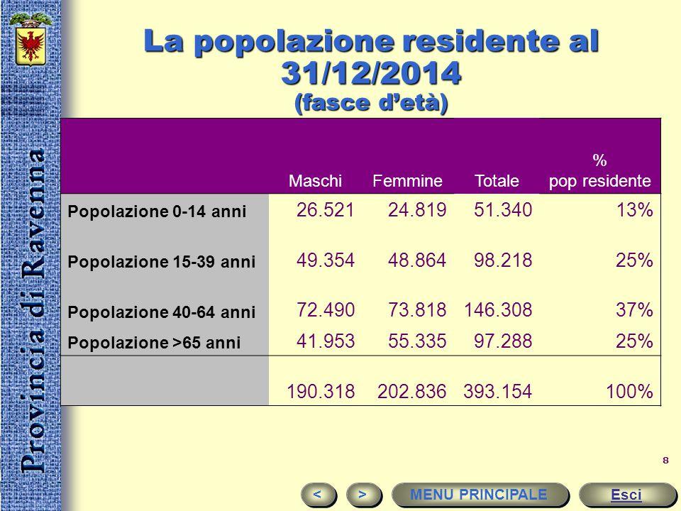 7 La popolazione residente al 31/12/2014 Esci < < > > MENU PRINCIPALE FEMMINAMASCHITOTALE ALFONSINE5.8446.34212.186 BAGNACAVALLO8.1488.70516.853 BAGNA