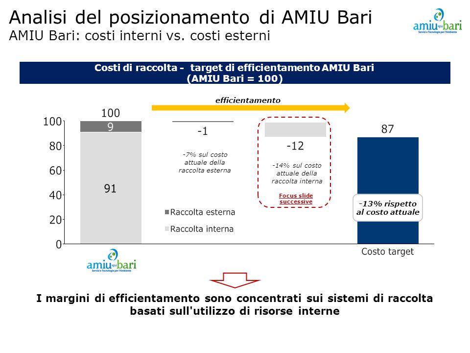 Costi di raccolta - target di efficientamento AMIU Bari (AMIU Bari = 100) I margini di efficientamento sono concentrati sui sistemi di raccolta basati sull utilizzo di risorse interne Analisi del posizionamento di AMIU Bari AMIU Bari: costi interni vs.