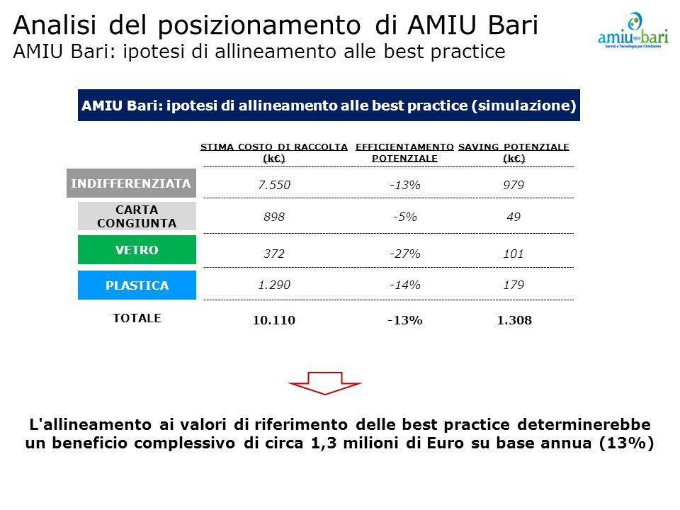 Analisi del posizionamento di AMIU Bari AMIU Bari: ipotesi di allineamento alle best practice AMIU Bari: ipotesi di allineamento alle best practice (simulazione) L allineamento ai valori di riferimento delle best practice determinerebbe un beneficio complessivo di circa 1,3 milioni di Euro su base annua (13%) INDIFFERENZIATA STIMA COSTO DI RACCOLTA (k€) CARTA CONGIUNTA PLASTICA 7.550 898 1.290 TOTALE 10.110 EFFICIENTAMENTO POTENZIALE -13% -5% -14% -13% SAVING POTENZIALE (k€) 979 49 179 1.308 VETRO 372-27%101