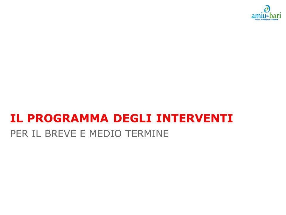 IL PROGRAMMA DEGLI INTERVENTI PER IL BREVE E MEDIO TERMINE