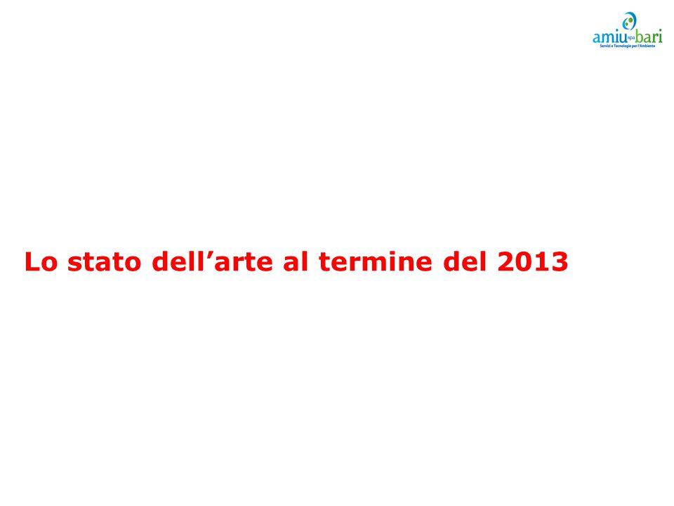 Lo stato dell'arte al termine del 2013